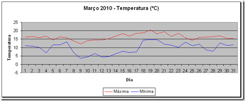 Temperatura - 201003